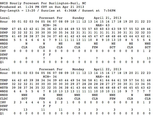 Burlington forecast for Mon