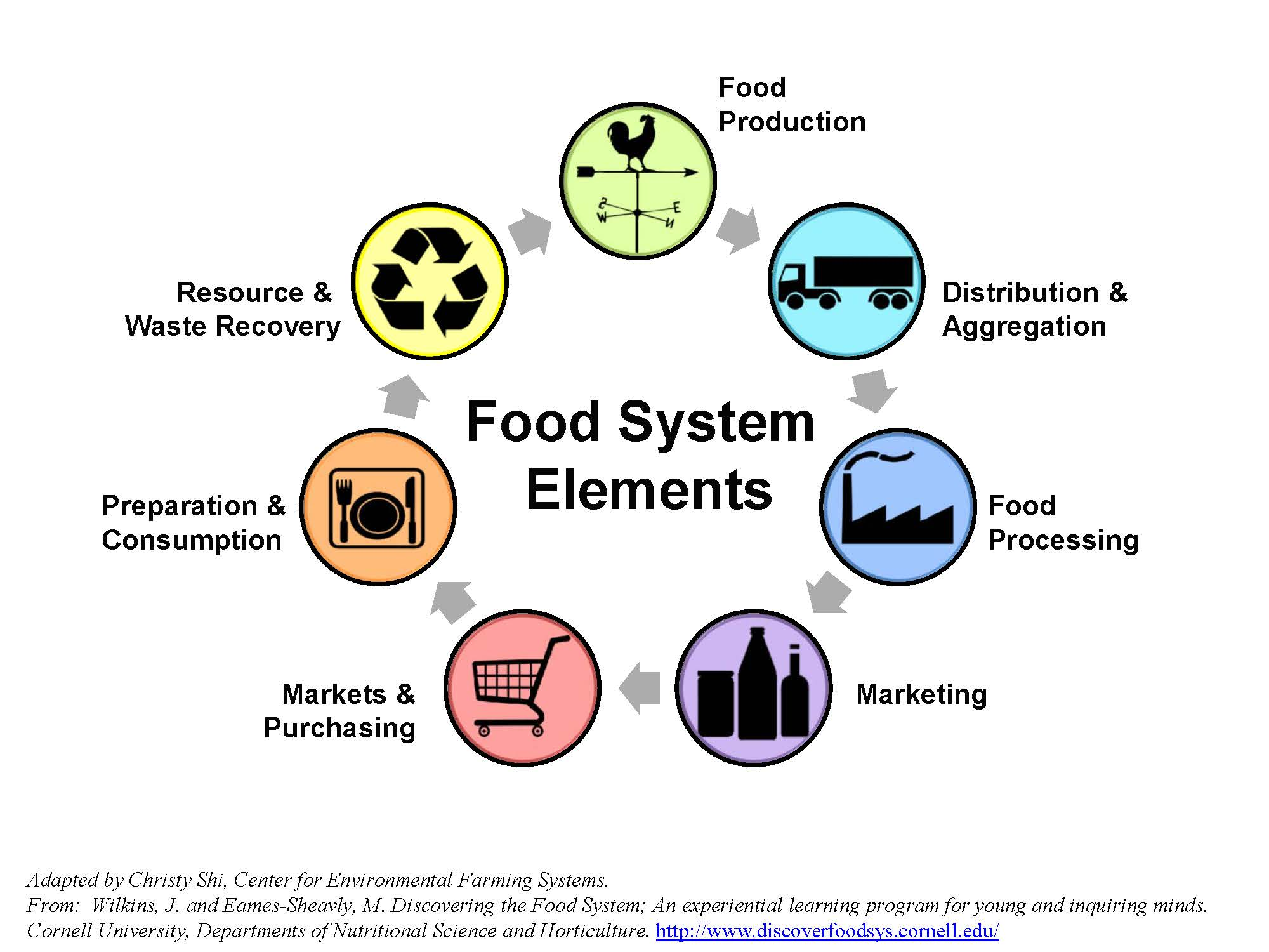 Organic Food Diagrams Wiring Diagram Will Be A Thing 2001 Yamaha Ox66 Schematic Local System Supply Chain Nc State Extension Compounds Line Architecture Design