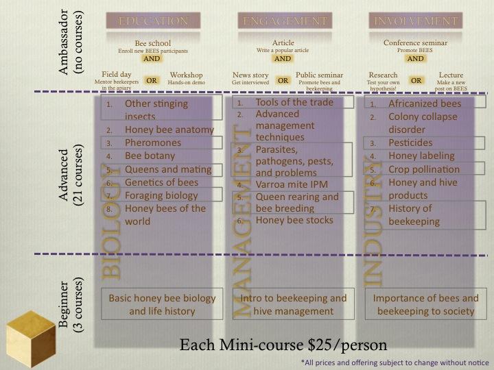 BEES-Curriculum_03-24-13