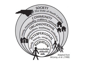 Diagram of the Socioecological Model, ranging from individual factors (knowledge, attitudes, skills) to Interpersonal (family, friends, social networks) to Organizational (organizations, businesses, institutions) to the Community (county, munincipality, coalitions, networks) to the Soceity (The State of North Carolina).