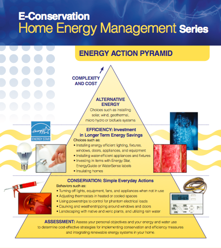 Energy Pyramid factsheet