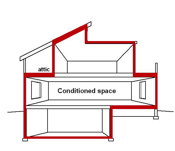 Conditioned space defined nc state extension for Envelope house