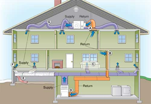Heating ventilation and air conditioning system hvac for Best central heating system for large house