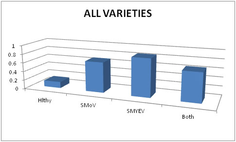 Chart showing diseases on all sample varieties