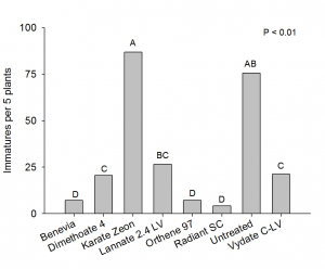 Immature thrips averaged from foliar tests across the Southeast in 2011. Note that Benevia is an unregistered chemical and that Radiant was sprayed at 6 oz/A, versus the N.C. Cooperative Extension recommendation of 3 oz + surfactant.