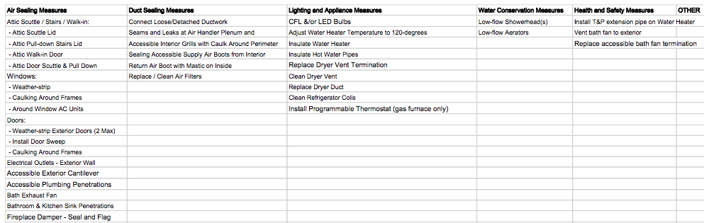 Retrofit Measures List