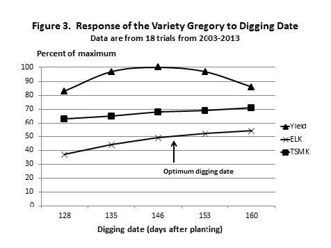 Graph showing response percent of maximum development versus digging date