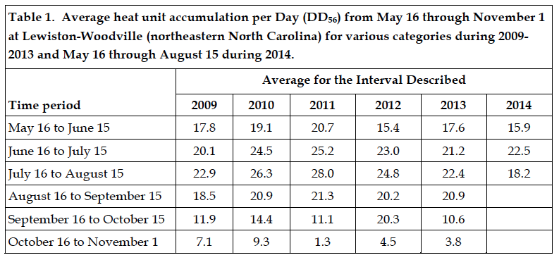 table showing average heat accumulation per day