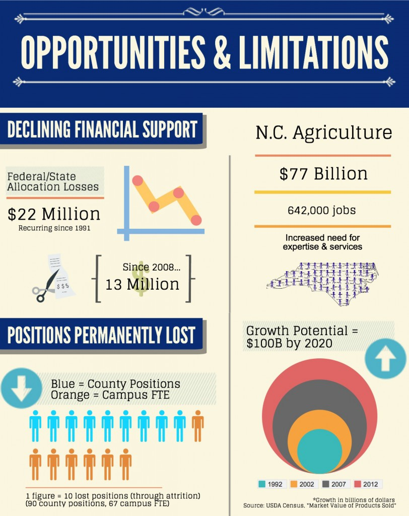 Extension Service Funding_Ag Industry infograph