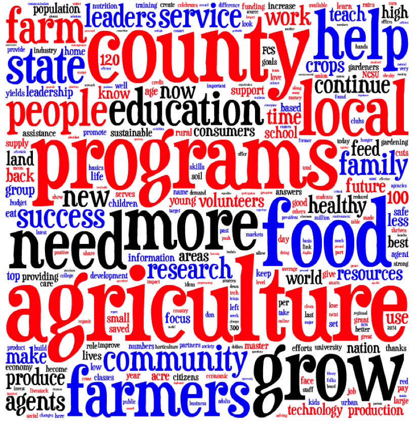 NC State Extension_Strategic Plan Word Cloud