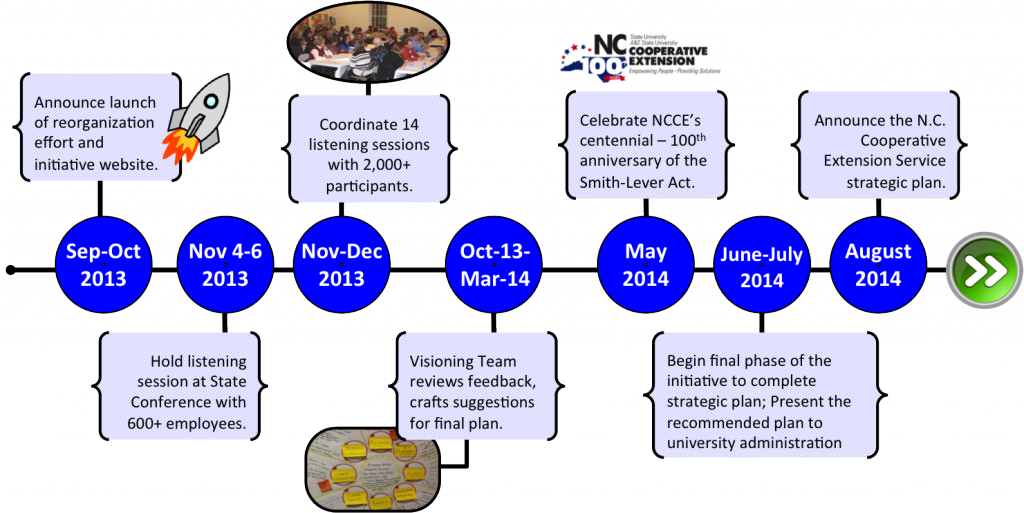 NC State Extension Vision Initiative Timeline graphic