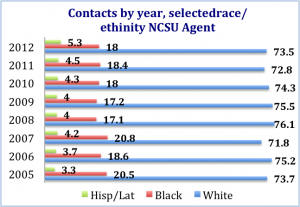 graph of contacts by year by race/ethinity