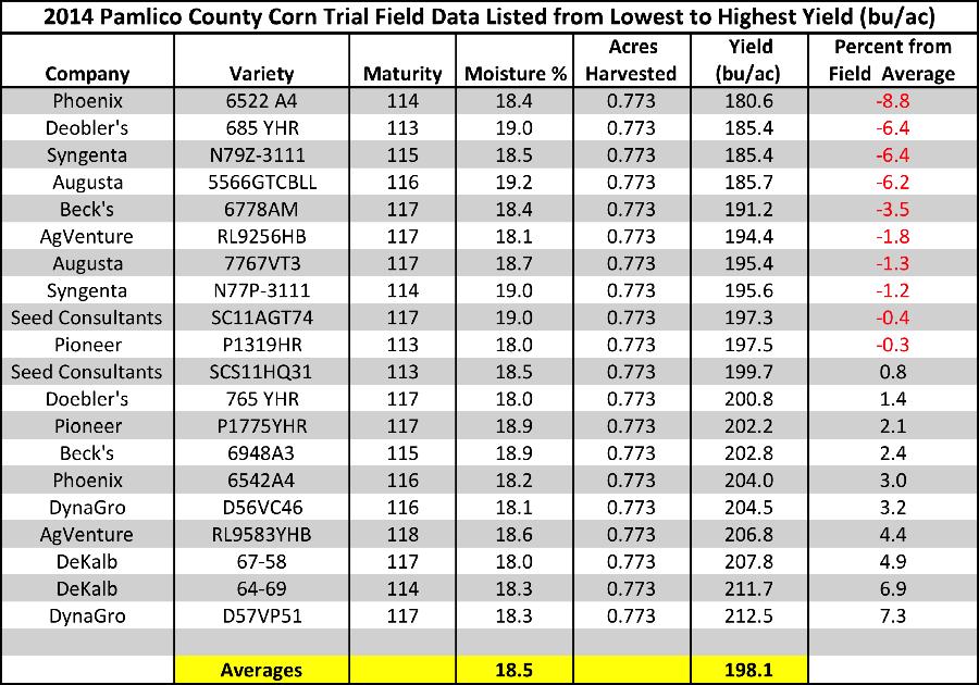 2014 Pamlico Corn Variety Trial Field Data