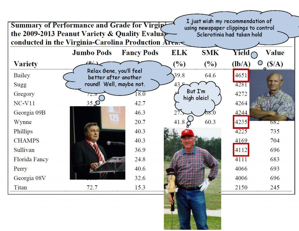 humorous slide about NC State peanut program