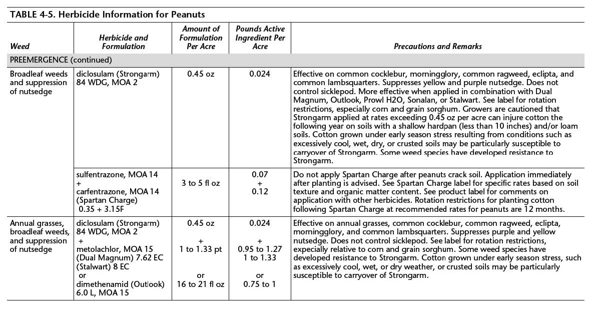 table with herbicide information for peanuts