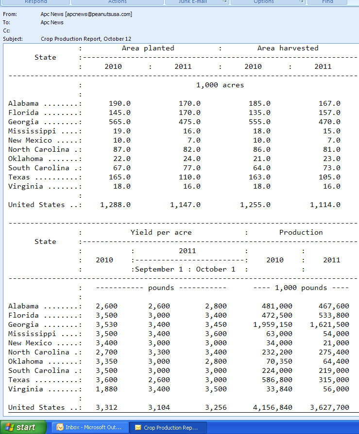 Peanut_Acreage_and_Yield_Estimates_in_US