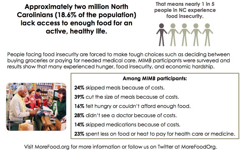 1 in 5 North Carolinians food insecure