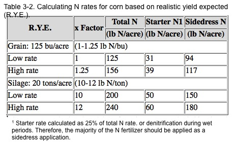 Corn Nitrogen Table