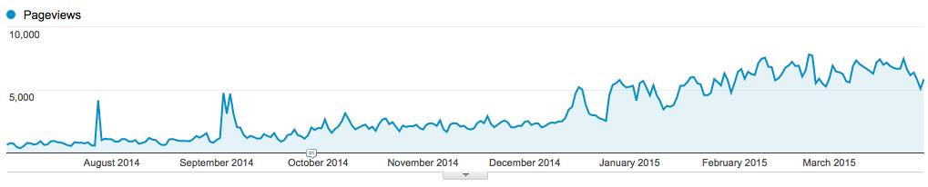 Google Analytics Graph of All Extension Factsheet Traffic