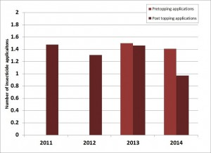 Average number of pre and post topping foliar insecticide applications made to North Carolina tobacco, 2011-2014.