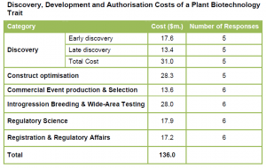 cost of developing GMO