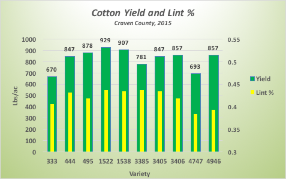 Cotton Yield represented by green bars and the Y-axis on the left (lbs./ac). Percent Lint from field weight is represented by the embedded yellow bar and the Y-Axis on the right (%).