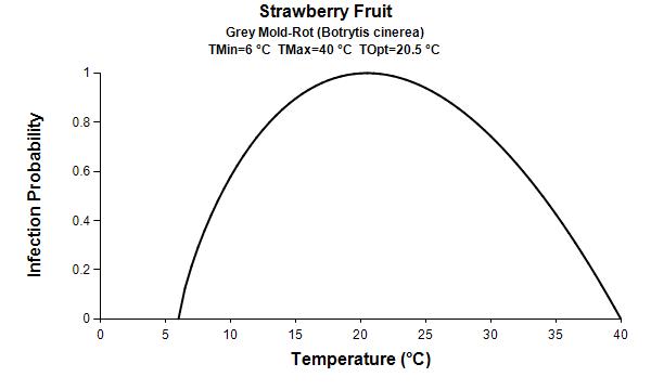 GIM gray mold_temp graph