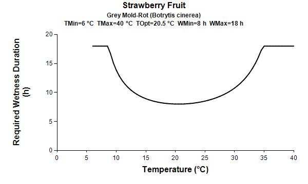 GIM Botrytis_leafwetness graph