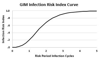 GIM risk curve