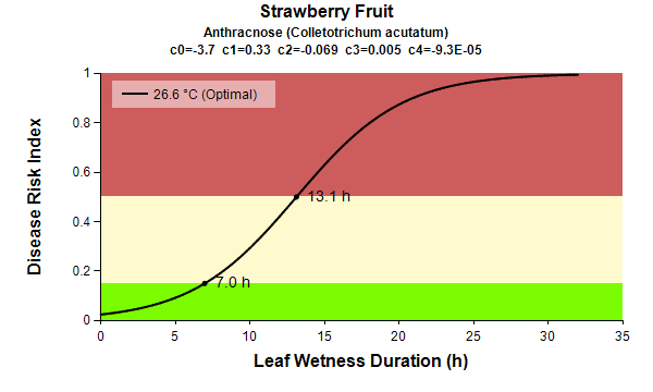 Strawberry Fruit Anthracnose leaf wetness graph