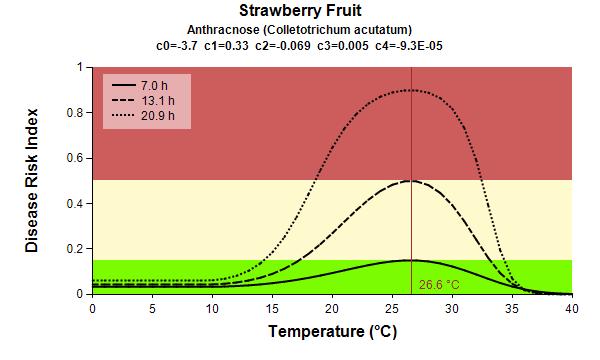 Strawberry Fruit Anthracnose temp graph