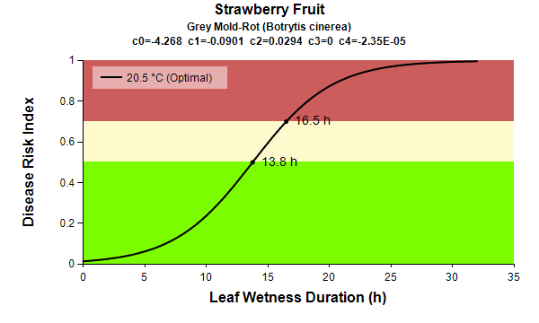 Strawberry fruit Grey Mold Rot leaf wetness graph