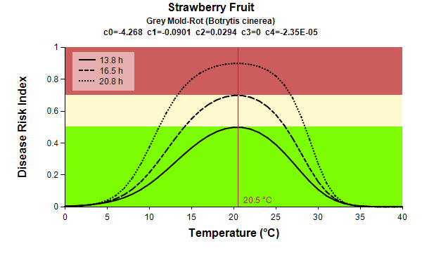 Strawberry fruit Grey Mold Rot temp graph