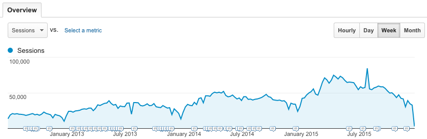 Number of visitors (by week) since we launched the new websites in 2012.