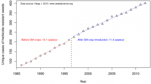 graph of Herbicide Resistance Over Time