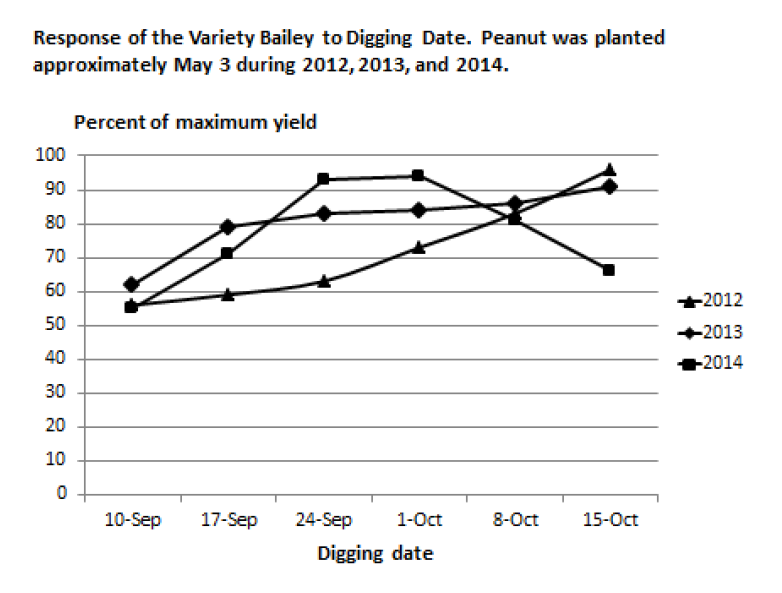 Response of the Variety Bailey to Digging Date.