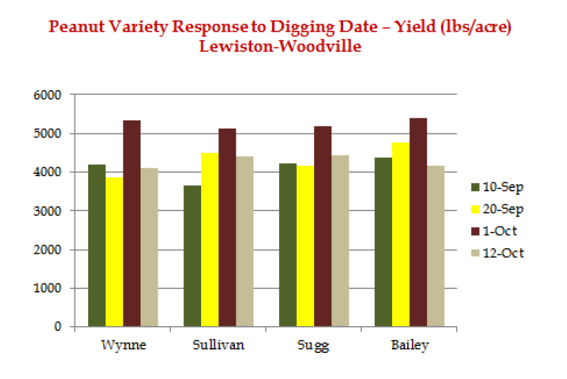Peanut Variety Response to Digging Date - Yield at Lewiston-Woodville