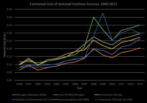 Fert. Price Chart 2