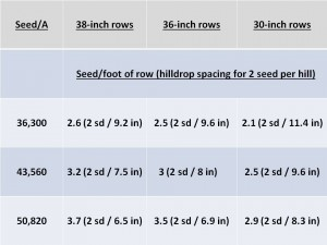 Seeding Rates for Various Row Spacings