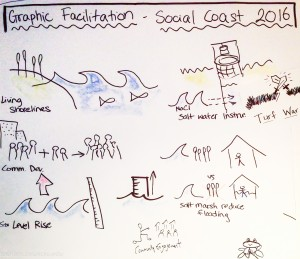 Conference attendees illustrated topics and themes emerging during the forum on a group graphic board.