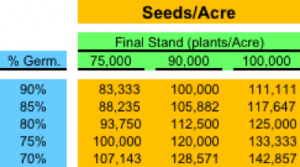 Soybean Seeding Chart