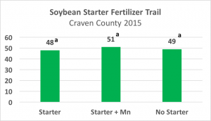 2015 Soybean Starter Trial, Craven County, NC