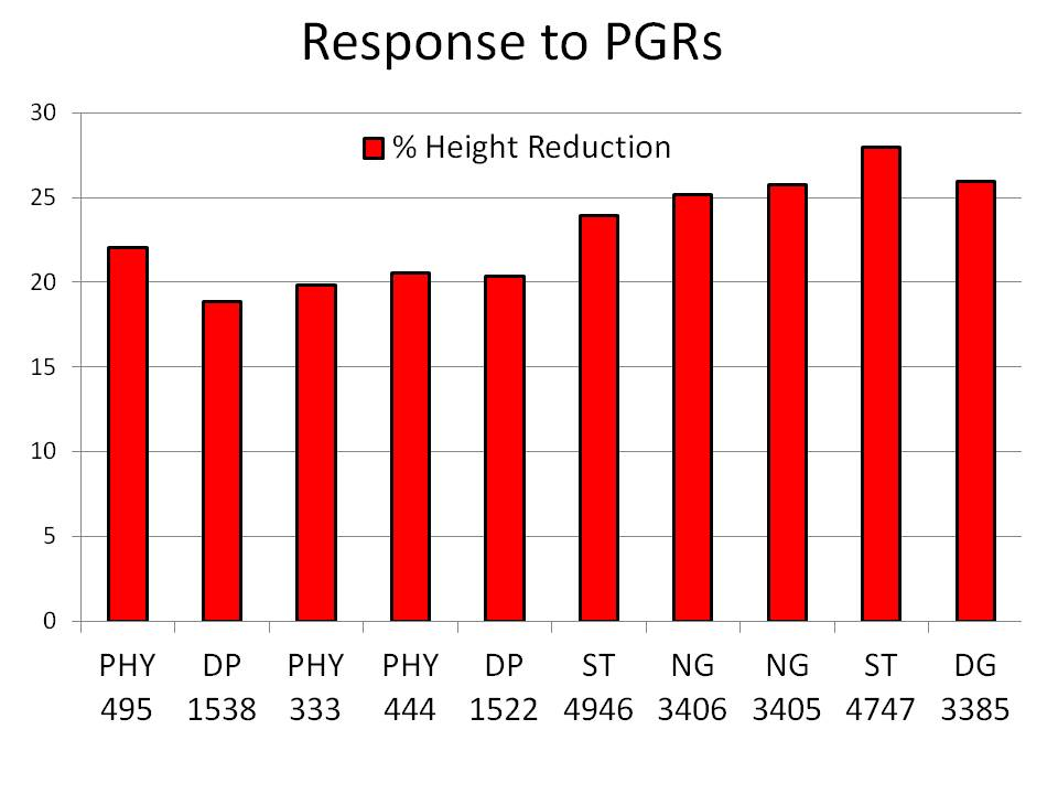 2015 Variety Responses to PGRs