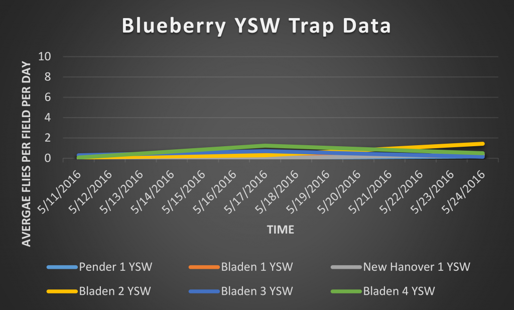 This is a graph depicting number of SWD captured on a total/SWD per day basis