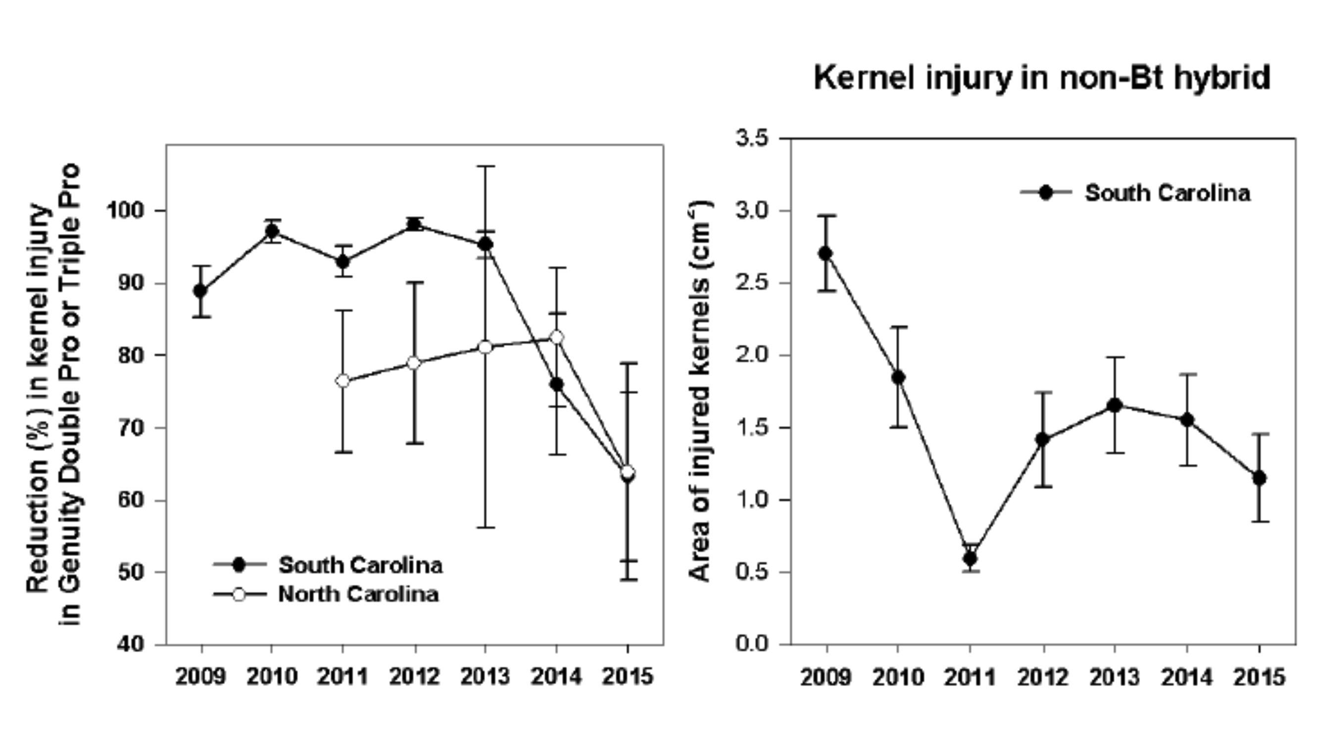 PastedGraphic-1 Percent reduction in corn earworm feeding on VT Double PRO hybrids (efficacy) compared to non-Bt hybrids over time and area of kernels injured by corn earworms over time (pressure) in South Carolina. Graphic from Francis Reay-Jones, Clemson U.