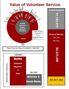 2015-NCEMGV-Annual-Report-p3-charts