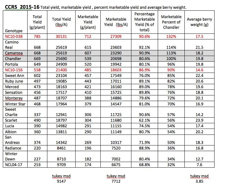 CRS 2015-16 SB yield