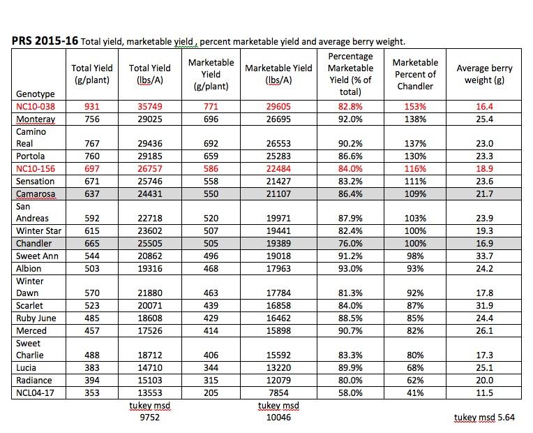 PRS 2015-6 SB yield