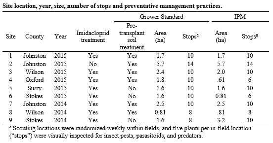Table 1. Site location, year, size, number of stops and preventative management practices.
