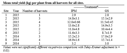 Table 3. Mean total yield (kg) per plant from all harvests for all sites.
